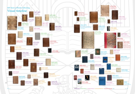 A visual index of all the books featured in 600 Years of Book Collecting, found in the back of Issue 6, the final issue.