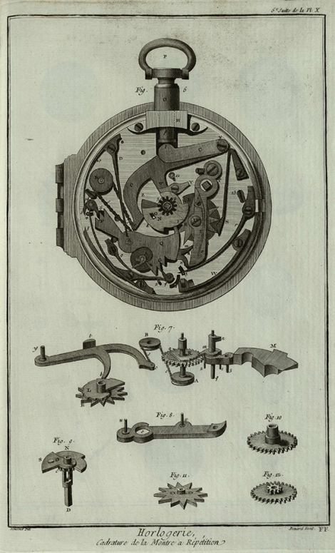 Image of the internal workings of a pocket watch, just one of the many plates drawn by Louis-Jacques Goussier. Encyclopédie, Planches tome III (St Andrews copy sf AE25.D5)