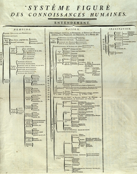"Diderot's ""Systéme figure des connoissances humaines"", breaking down human knowledge in to three primary categories, each a component of human thought, rather than of nature or theology. This tree of knowledge was created to assist readers in evaluating the usefulness of the Encyclopédie's content. Encyclopédie, tome 1 (St Andrews copy sf AE25.D5)"