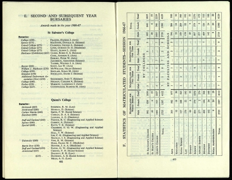 1967/8. Left: Details of bursaries and those receiving them are given. Right: The Calendar is the place to find statistics on student numbers.